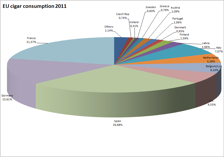eu cigar consumption 2011